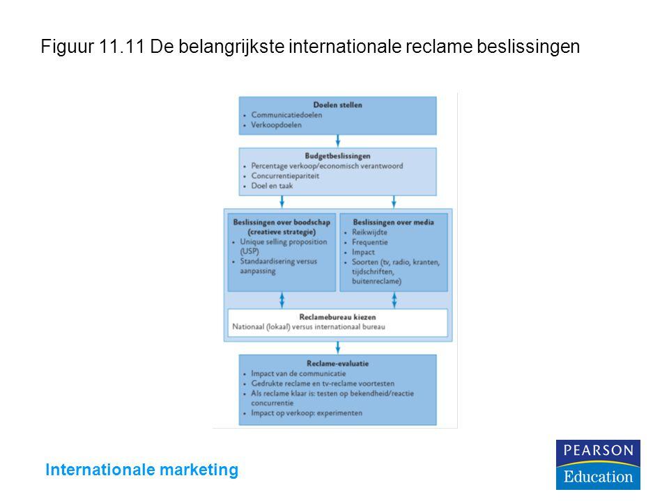 Figuur 11.11 De belangrijkste internationale reclame beslissingen