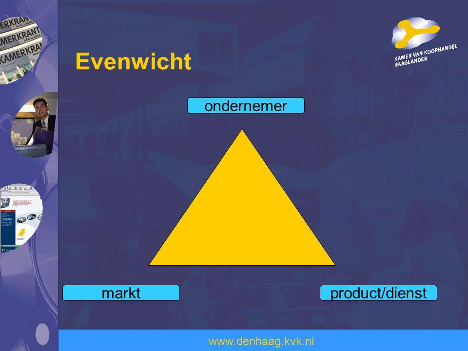 Evenwicht ondernemer markt product/dienst Markt : is er vraag