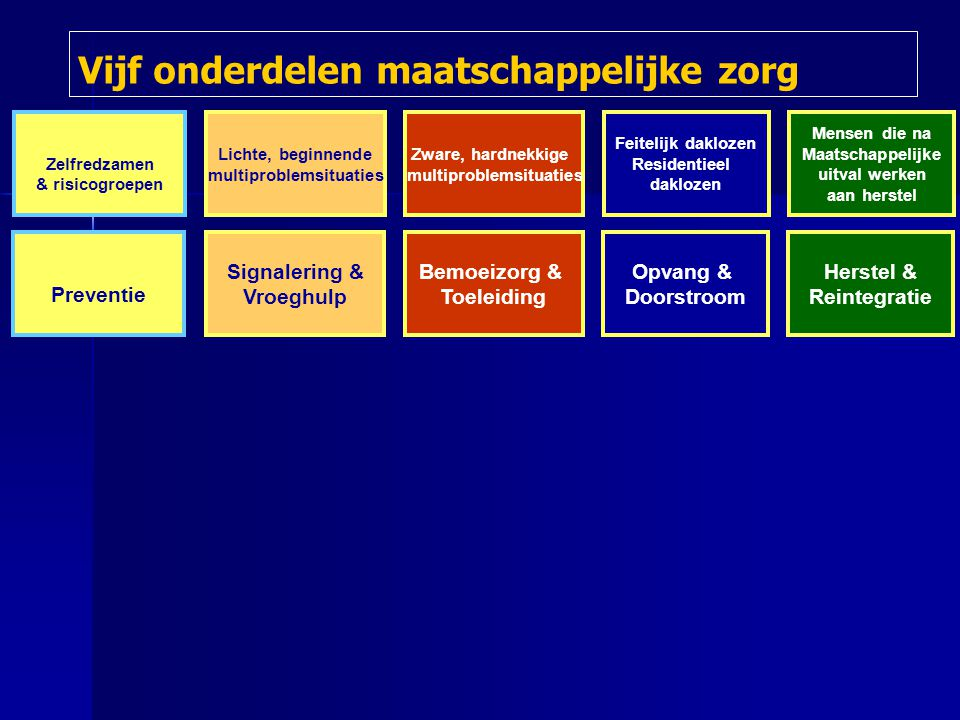 multiproblemsituaties multiproblemsituaties