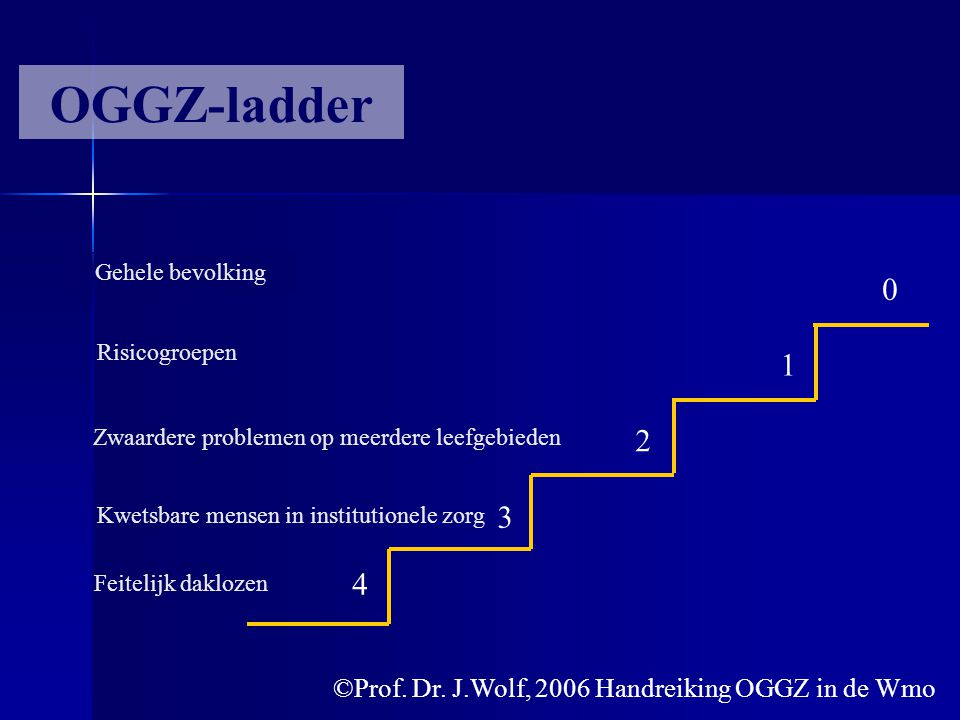 OGGZ-ladder 1 2 3 4 ©Prof. Dr. J.Wolf, 2006 Handreiking OGGZ in de Wmo