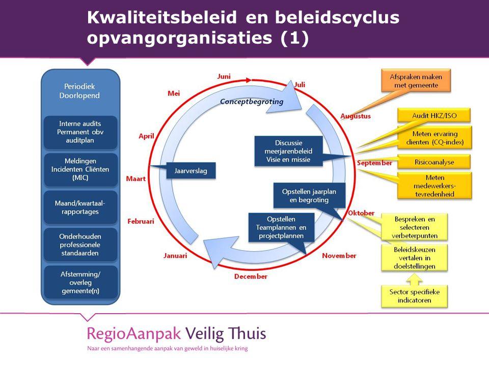 Kwaliteitsbeleid en beleidscyclus opvangorganisaties (1)