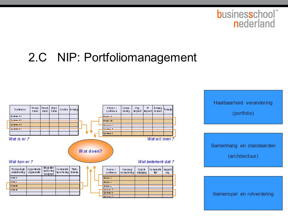 2.C NIP: Portfoliomanagement