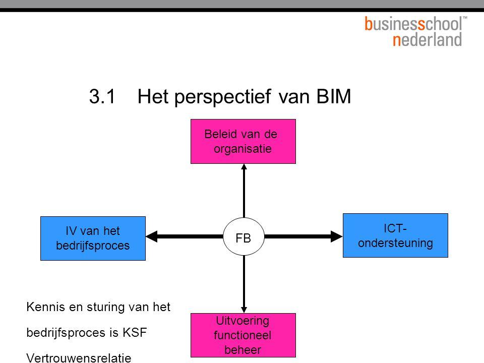 3.1 Het perspectief van BIM