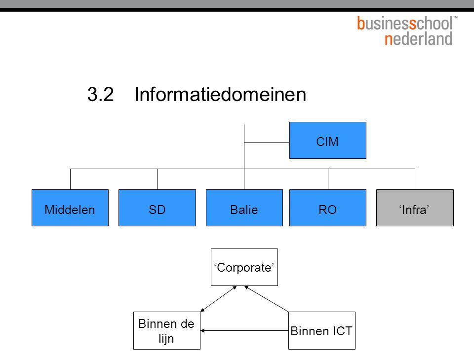 3.2 Informatiedomeinen 'Infra' Middelen SD Balie CIM RO 'Corporate'