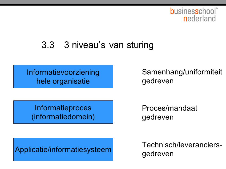 3.3 3 niveau's van sturing Informatievoorziening