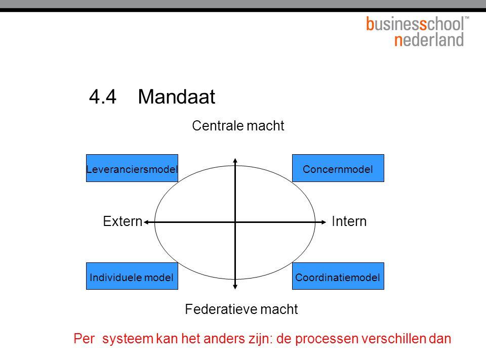 4.4 Mandaat Federatieve macht Intern Centrale macht Extern