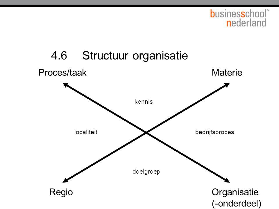 4.6 Structuur organisatie