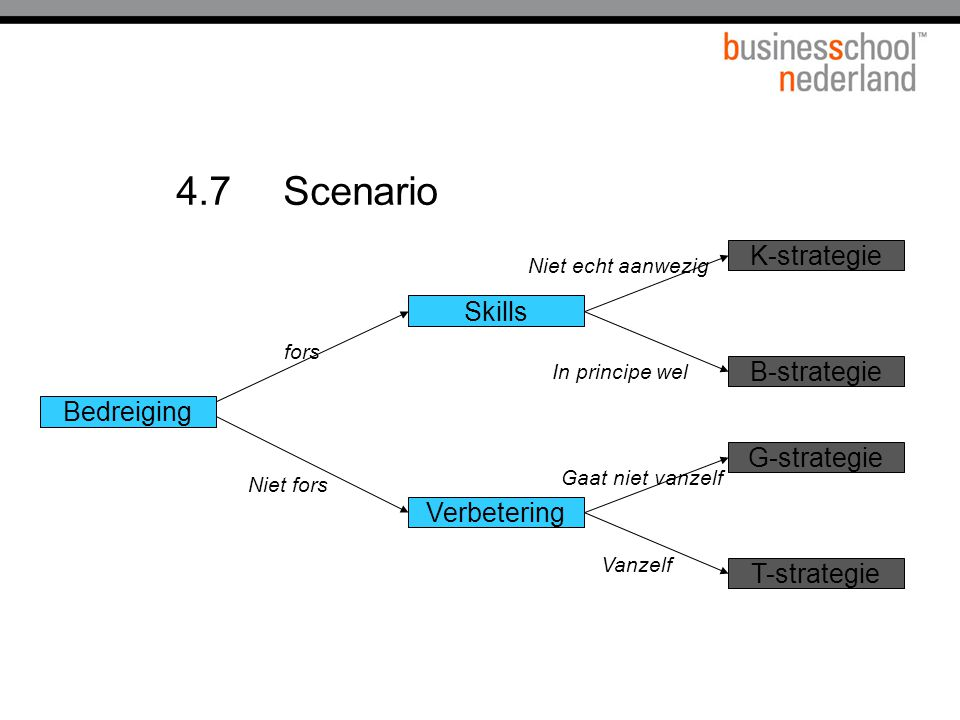 4.7 Scenario K-strategie Skills B-strategie Bedreiging G-strategie