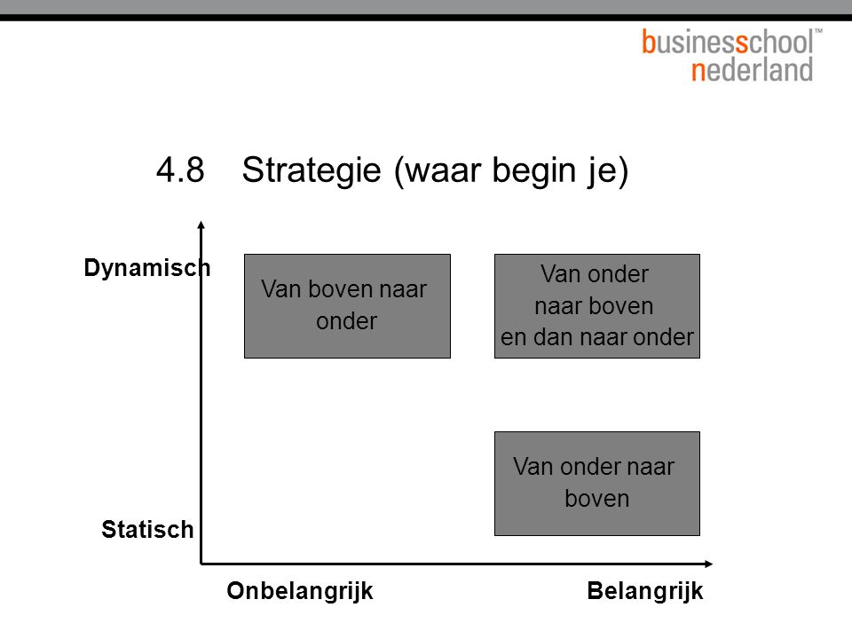 4.8 Strategie (waar begin je)