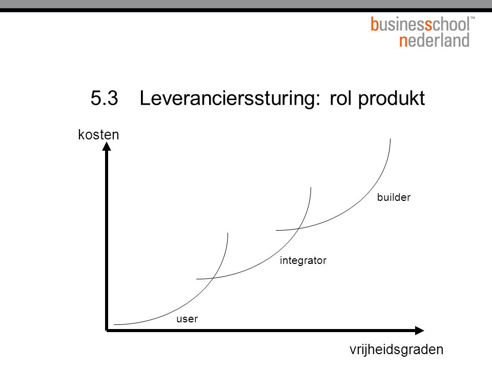 5.3 Leverancierssturing: rol produkt