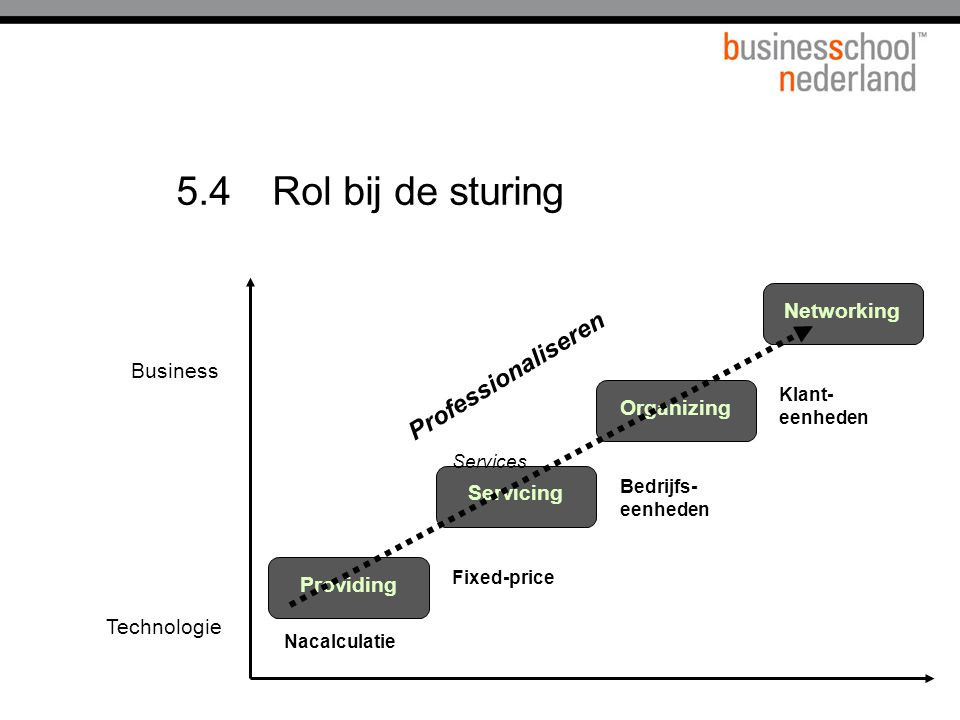 5.4 Rol bij de sturing Professionaliseren Networking Business