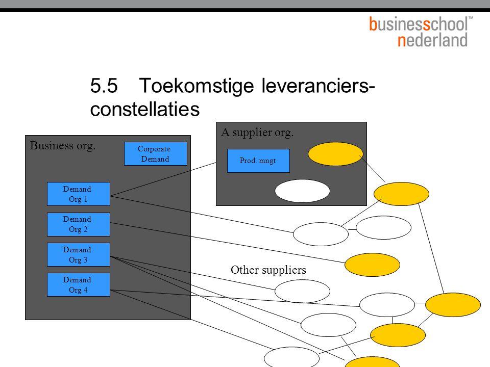 5.5 Toekomstige leveranciers-constellaties