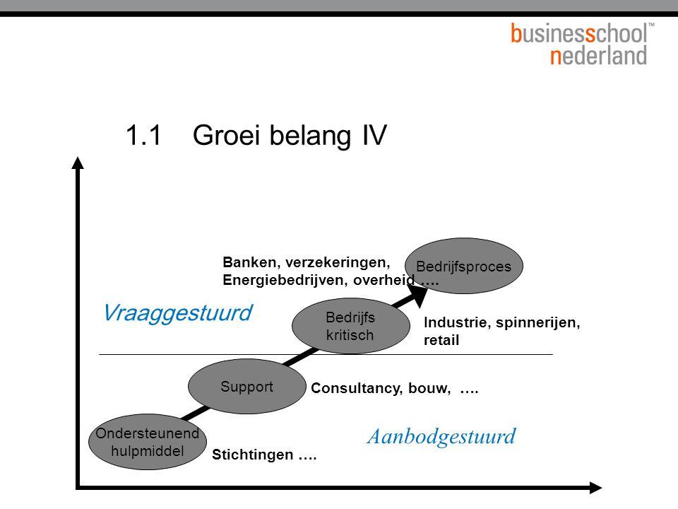1.1 Groei belang IV Vraaggestuurd Aanbodgestuurd Bedrijfsproces