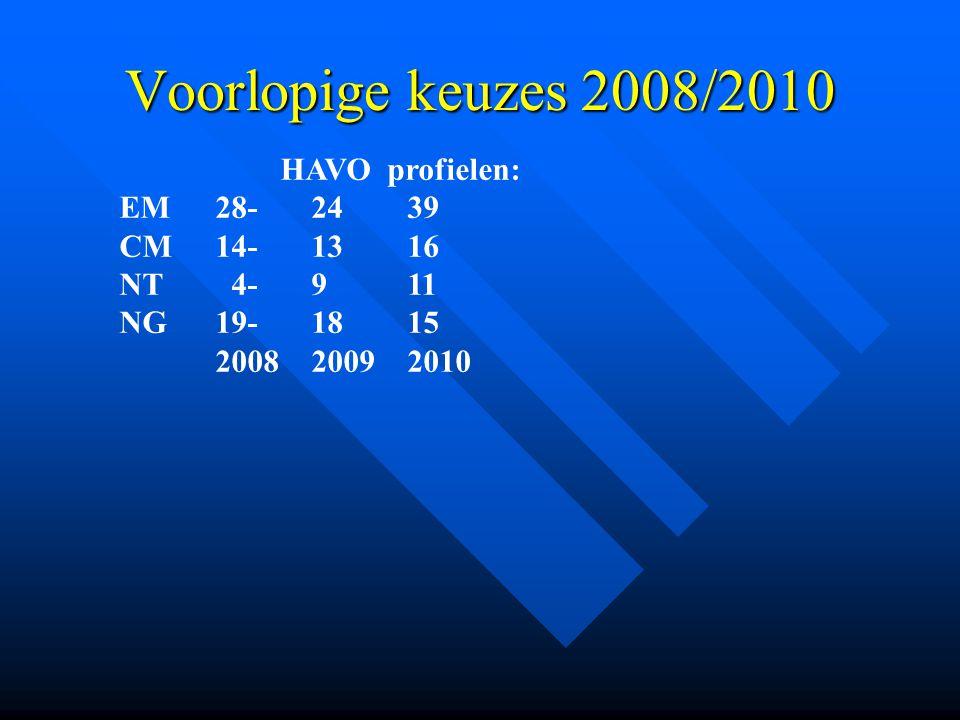 Voorlopige keuzes 2008/2010 HAVO profielen: EM 28- 24 39 CM 14- 13 16
