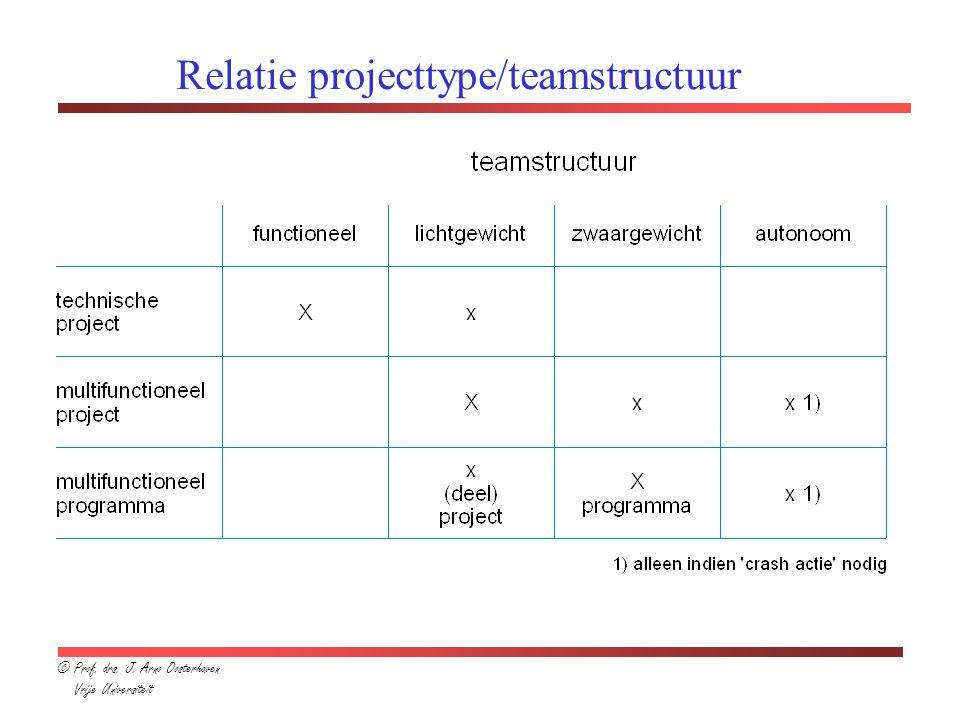 Relatie projecttype/teamstructuur