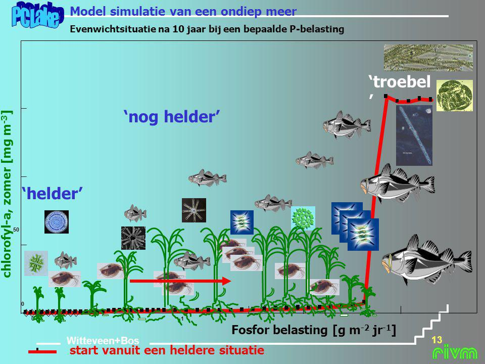 PCLake 'troebel' 'nog helder' 'helder'
