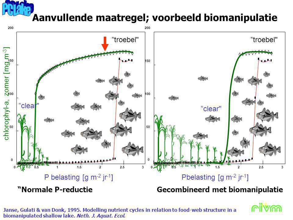 Aanvullende maatregel; voorbeeld biomanipulatie