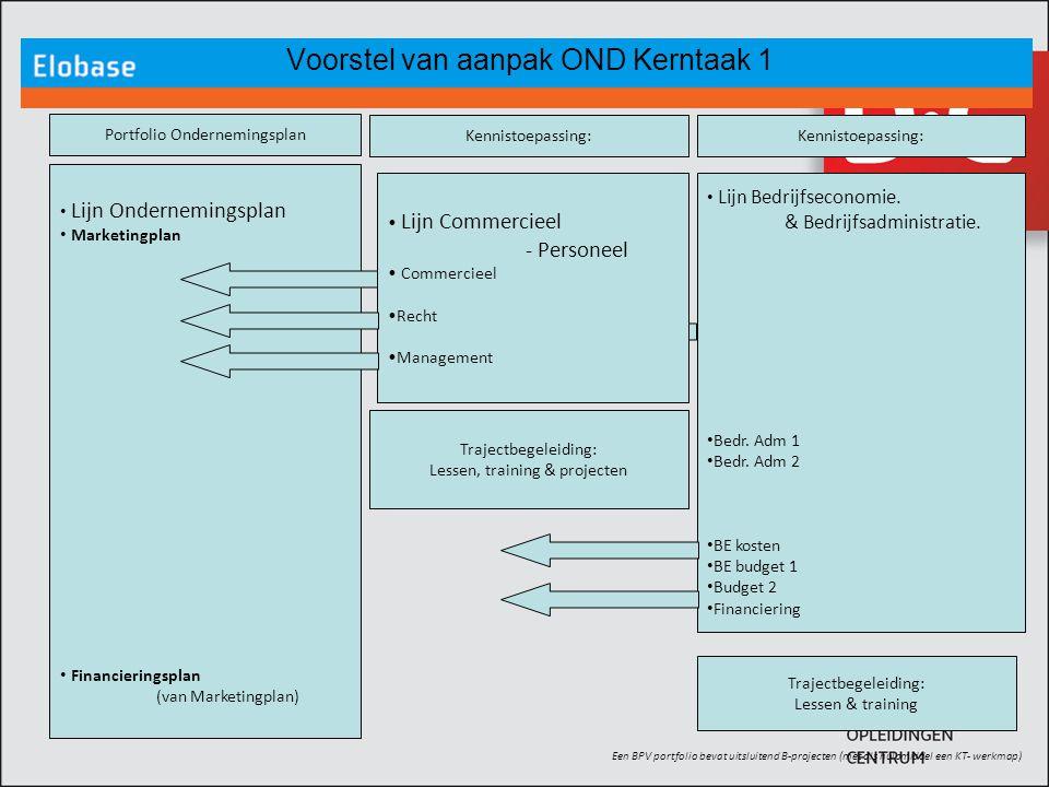 Voorstel van aanpak OND Kerntaak 1
