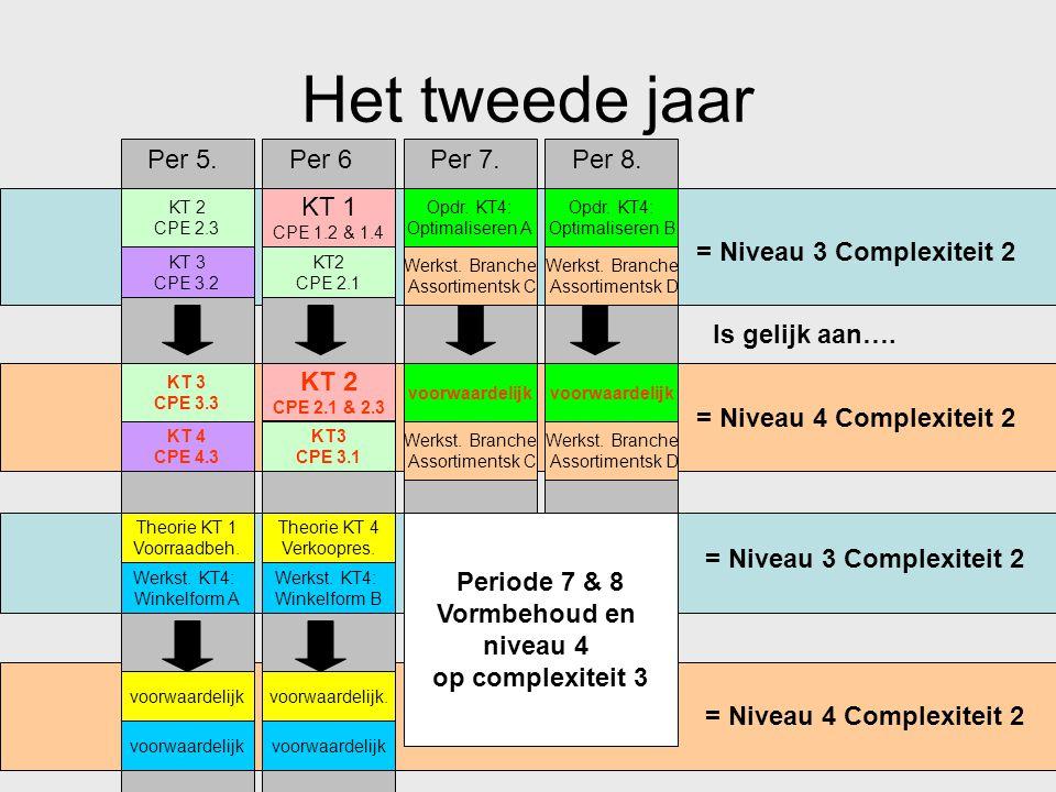 niveau 4 op complexiteit 3
