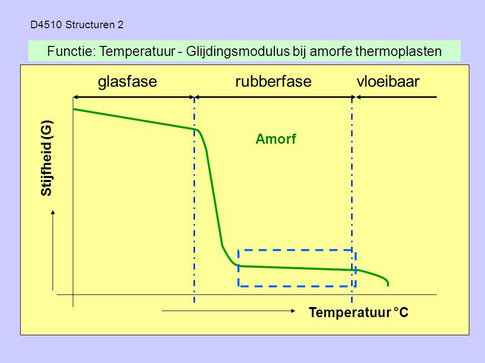 Functie: Temperatuur - Glijdingsmodulus bij amorfe thermoplasten