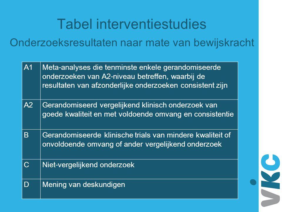 Tabel interventiestudies Onderzoeksresultaten naar mate van bewijskracht
