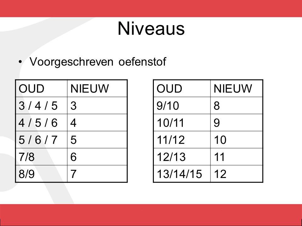 Niveaus Voorgeschreven oefenstof OUD NIEUW 3 / 4 / 5 3 4 / 5 / 6 4