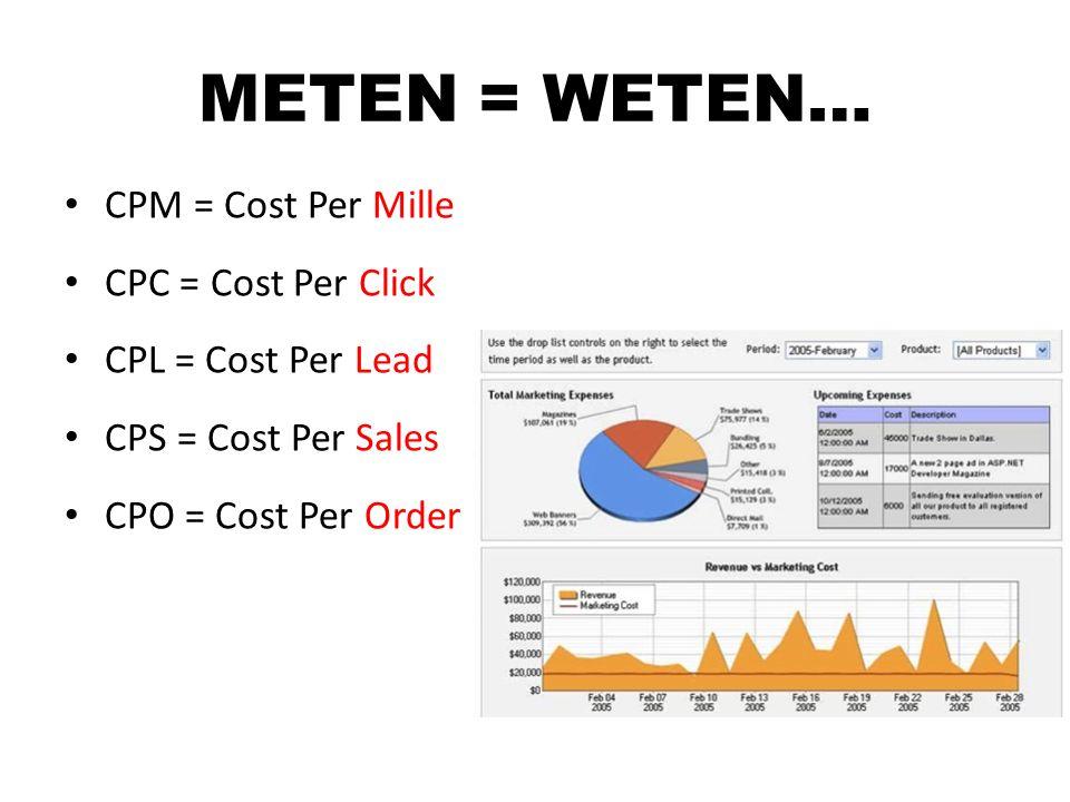 METEN = WETEN… CPM = Cost Per Mille CPC = Cost Per Click