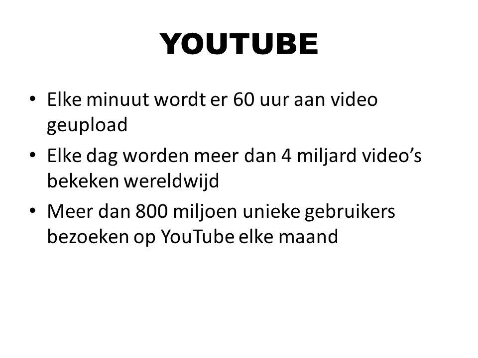 YOUTUBE Elke minuut wordt er 60 uur aan video geupload