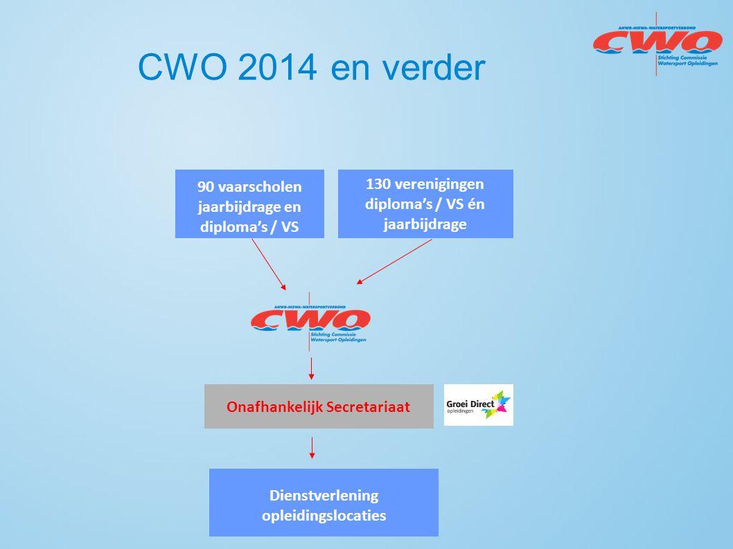 CWO 2014 en verder 90 vaarscholen jaarbijdrage en diploma's / VS