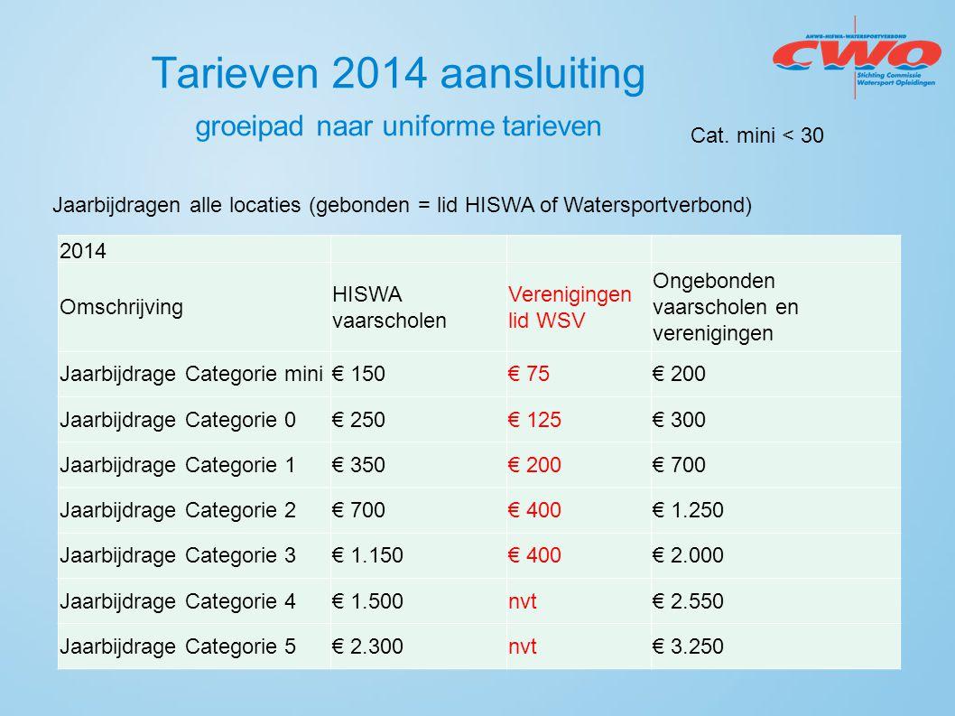 Tarieven 2014 aansluiting groeipad naar uniforme tarieven