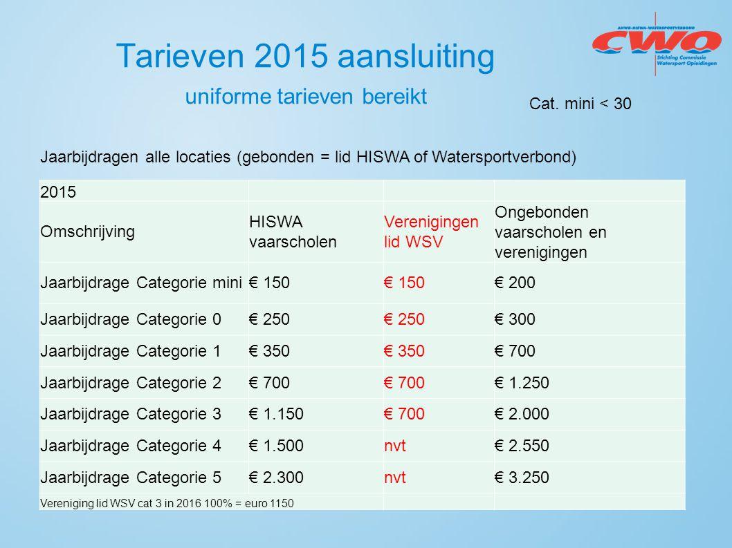 Tarieven 2015 aansluiting uniforme tarieven bereikt