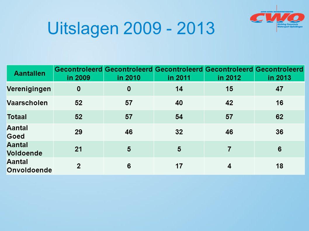 Uitslagen 2009 - 2013 Aantallen Gecontroleerd in 2009