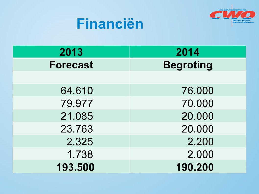 Financiën 2013 2014 Forecast Begroting 64.610 76.000 79.977 70.000