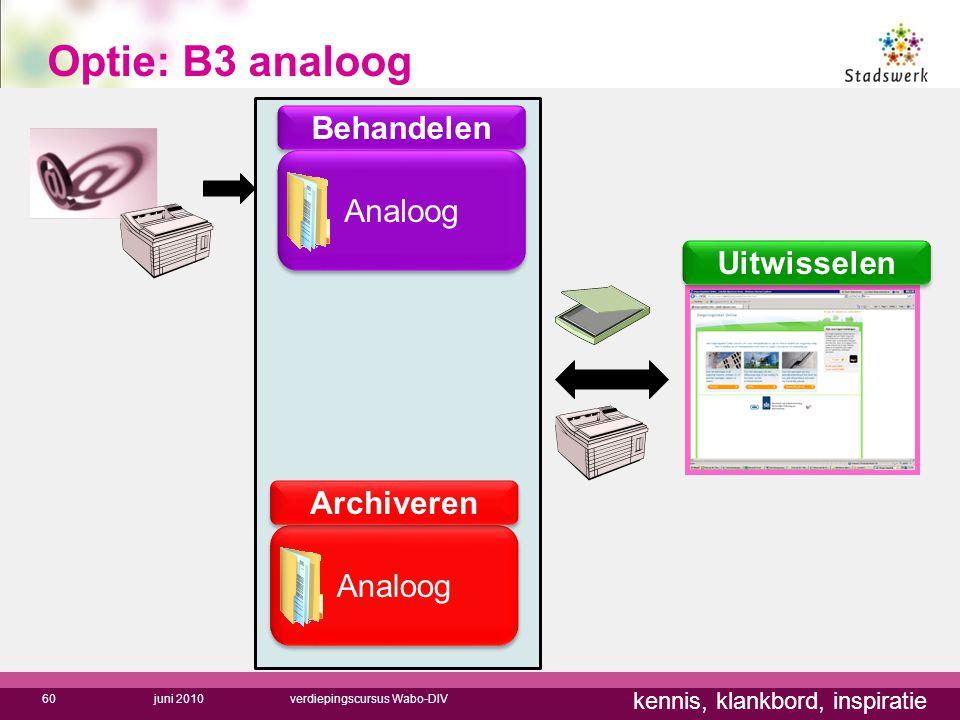 Optie: B3 analoog Behandelen Analoog Uitwisselen Archiveren Analoog