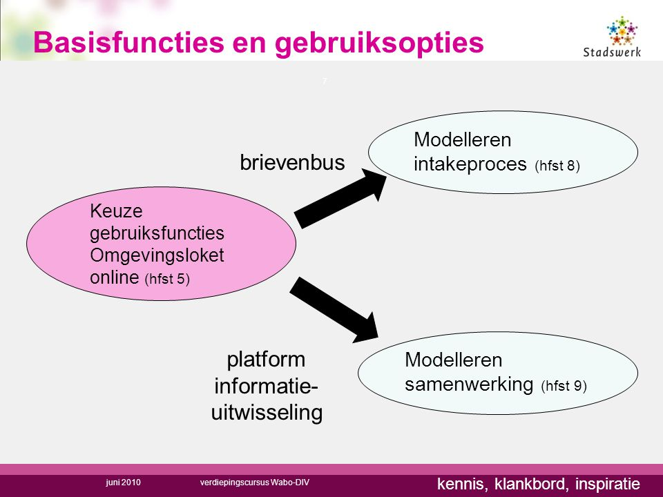 Basisfuncties en gebruiksopties