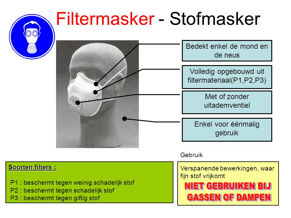 stofmaskers p1 p2 or p3
