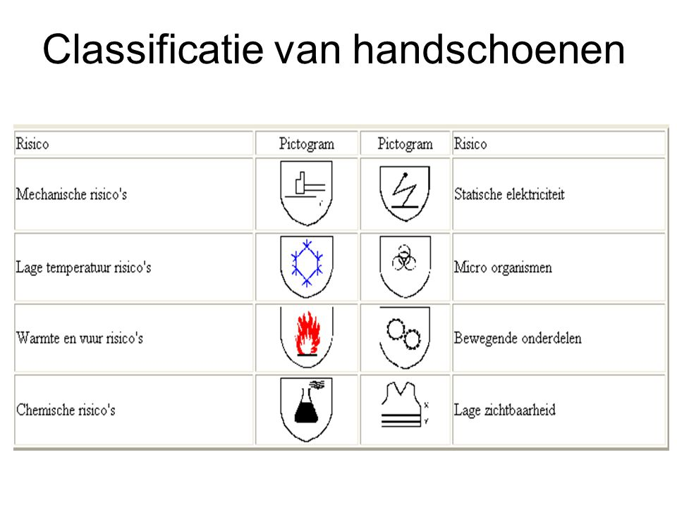 Classificatie van handschoenen
