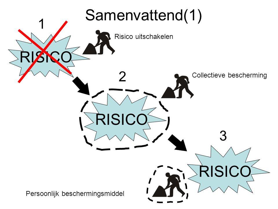 Samenvattend(1) RISICO RISICO RISICO 1 2 3 Risico uitschakelen