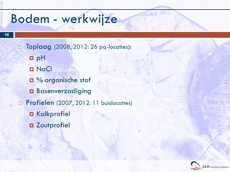Bodem - werkwijze Toplaag (2008, 2012: 26 pq-locaties):
