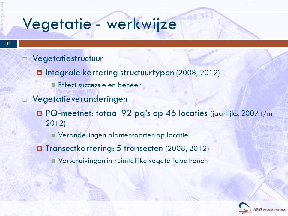 Vegetatie - werkwijze Vegetatiestructuur Vegetatieveranderingen