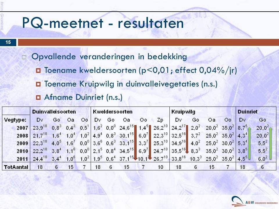 PQ-meetnet - resultaten