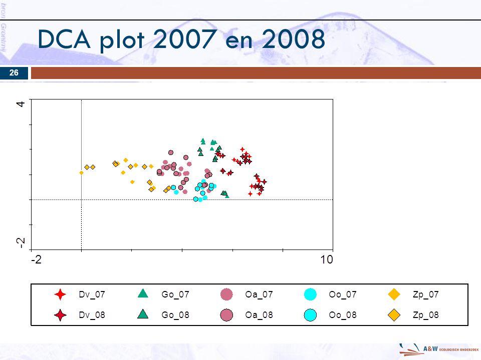 DCA plot 2007 en 2008 26