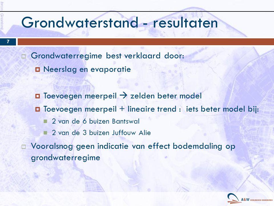 Grondwaterstand - resultaten
