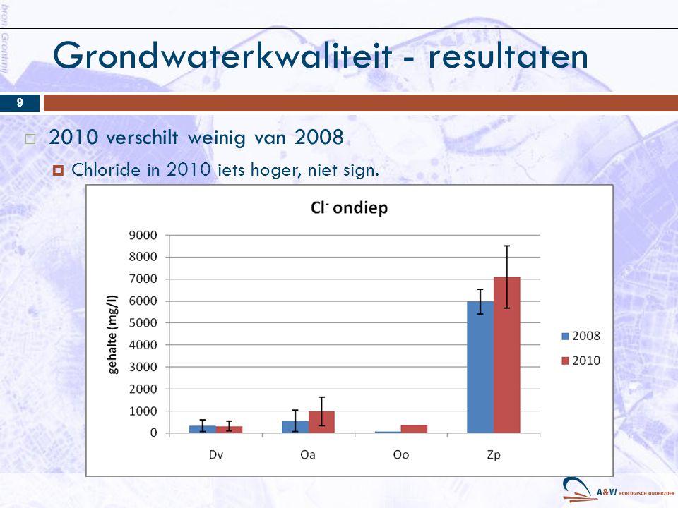 Grondwaterkwaliteit - resultaten