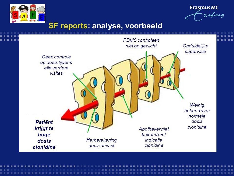 SF reports: analyse, voorbeeld