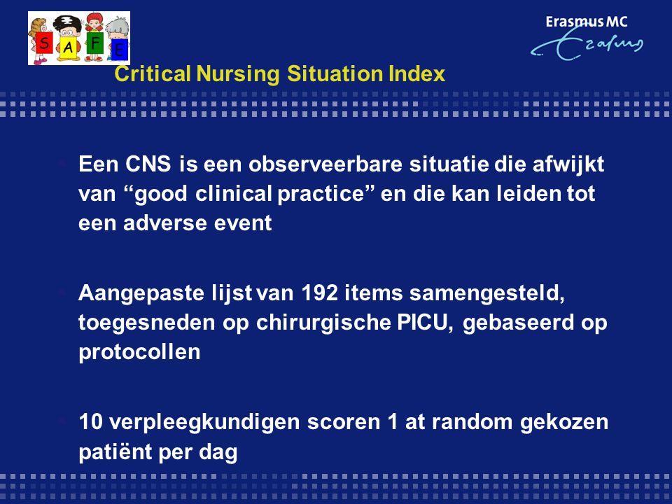 Critical Nursing Situation Index