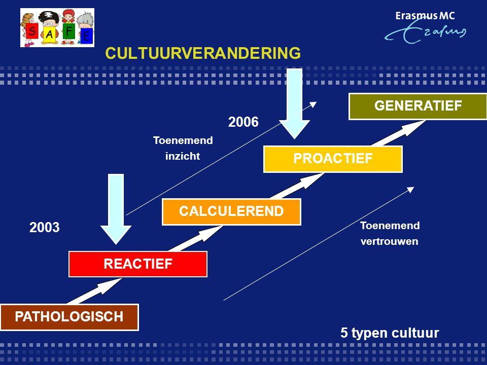 CULTUURVERANDERING GENERATIEF 2006 PROACTIEF CALCULEREND 2003 REACTIEF