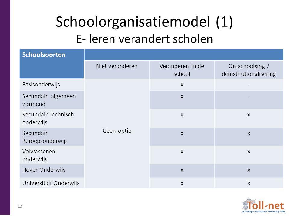 Schoolorganisatiemodel (1) E- leren verandert scholen