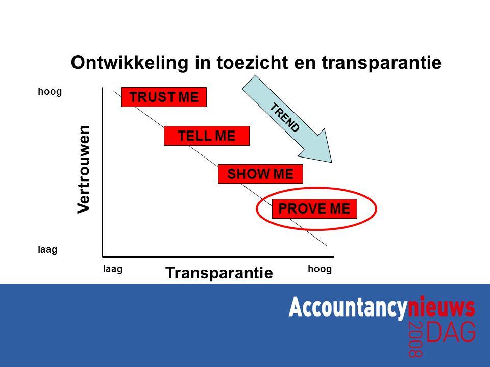 Ontwikkeling in toezicht en transparantie