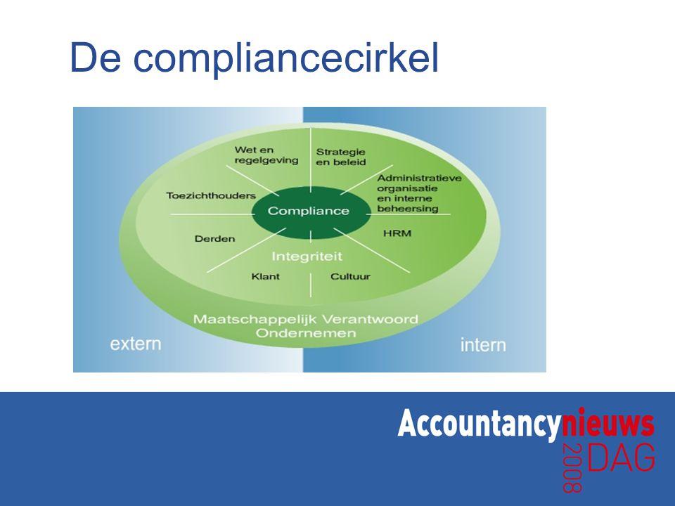 De compliancecirkel